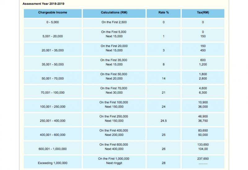 マレーシアの所得税税率表